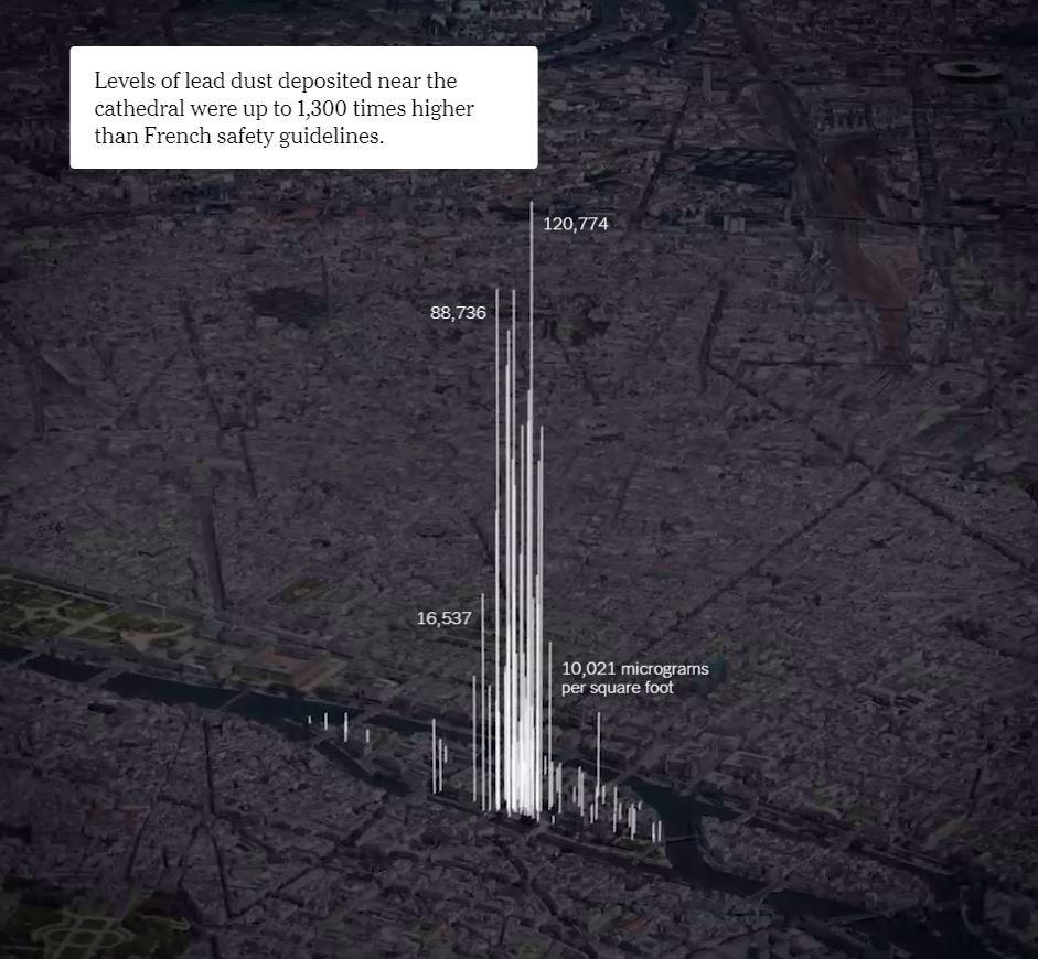 2019.9.14. 뉴욕타임즈 홈페이지에 게재된 노트르담 성당 주변의 납 오염 그래프. 성당 주변의 납 오염 수치가 안전 기준치보다 1,300배 높게 나타났음을 보여 준다. (출처 : www.nytimes.com)